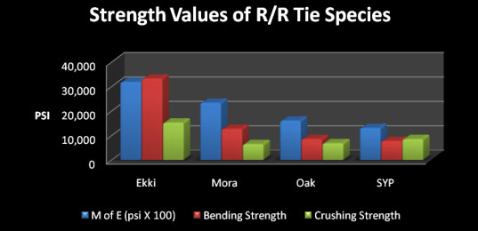 Strength values of railroad tie species